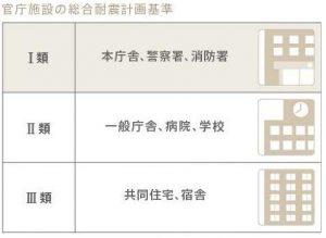 官庁施設の総合耐震計画基準